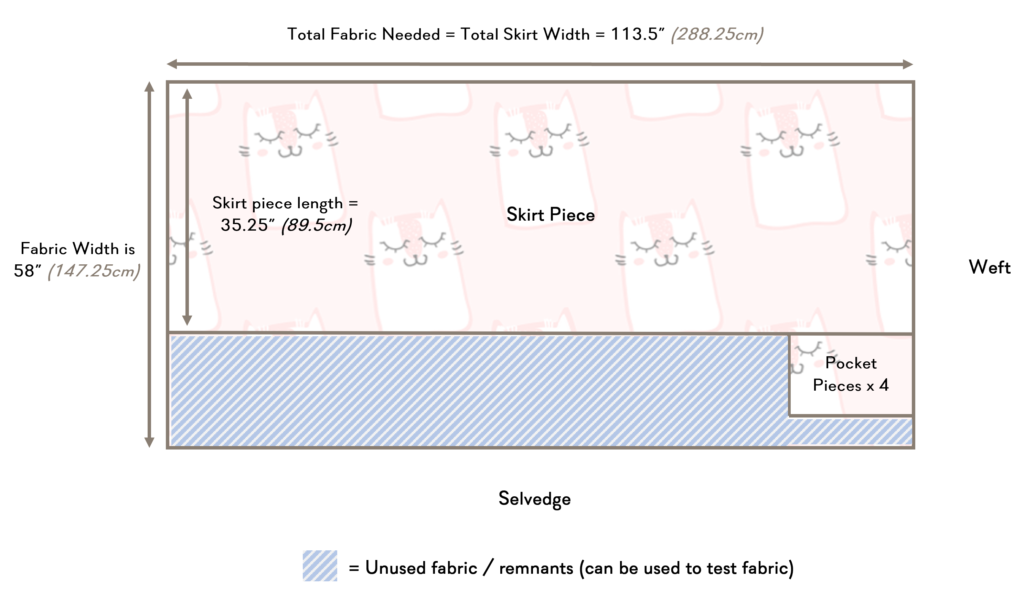 Illustration of how to cut the fabric print runs lengthwise.